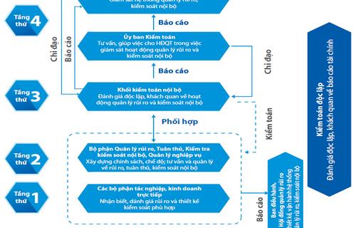 Mô hình kiểm toán nội bộ tại tập đoàn Bảo Việt